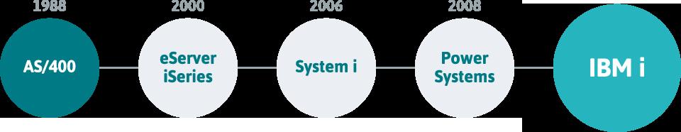 IBM i(AS/400)のお悩み、解決します!   アドバンスシステム株式会社